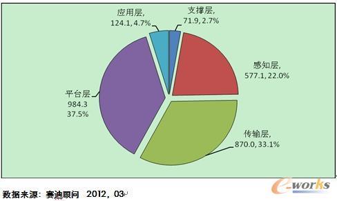 2011年中国物联网产业结构