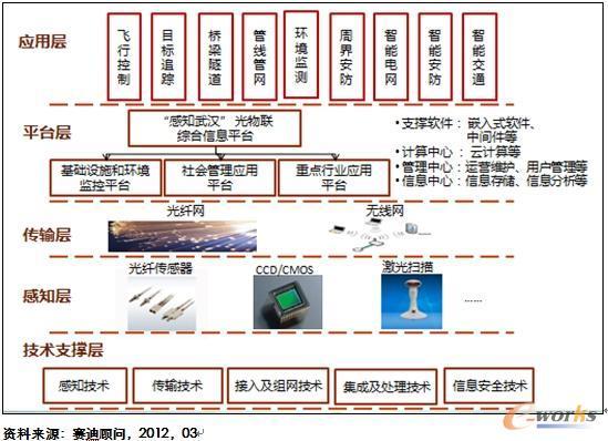 光物联体系架构图
