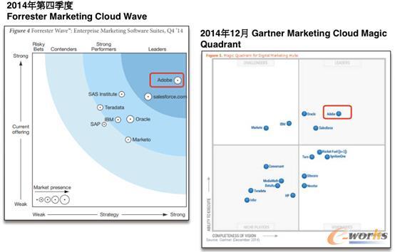Forrest和Gartner关于Marketing Cloud的评估
