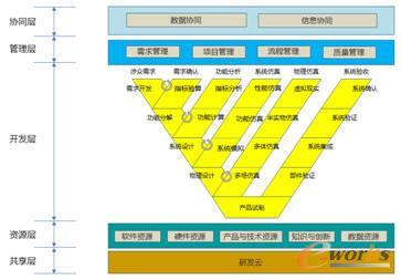 复杂产品研发体系业务模型