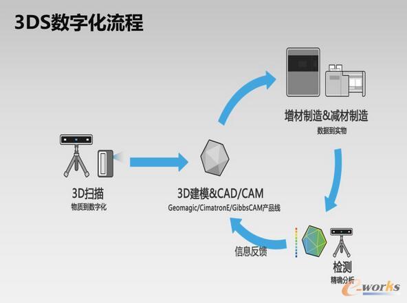 中国馆模型制作步骤