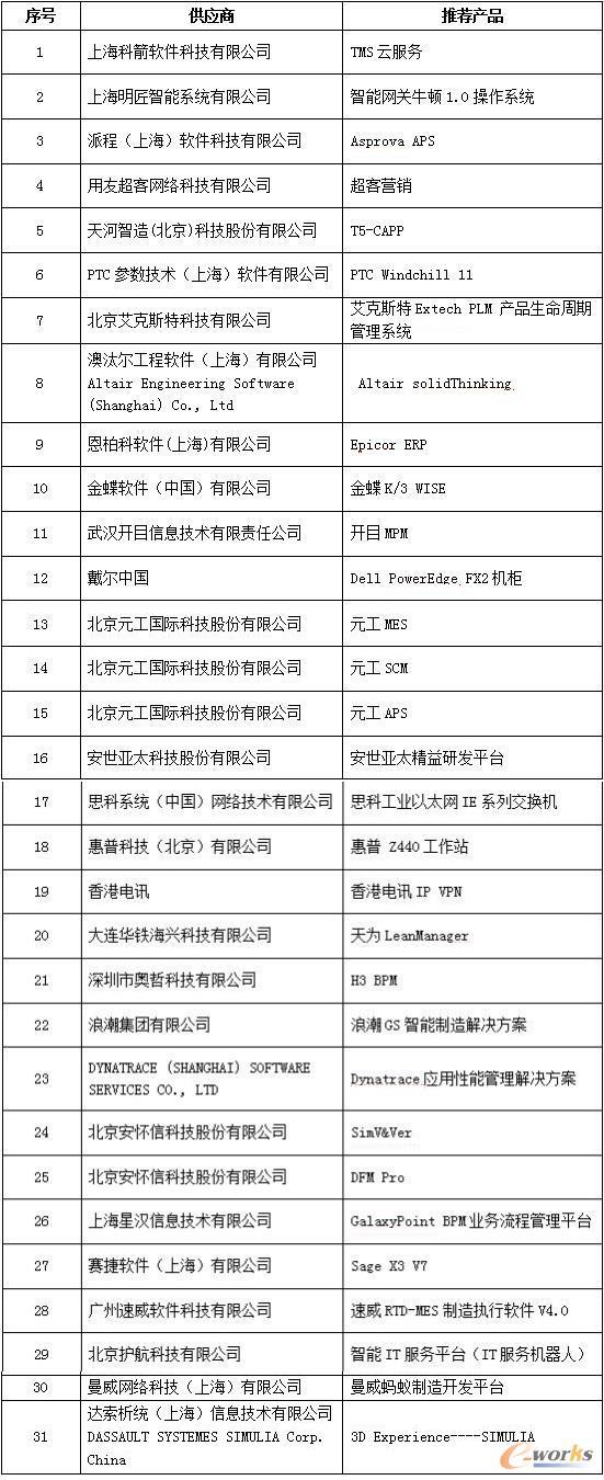 2015年度中国两化融合优秀推荐产品暨解决方案获奖名单揭晓