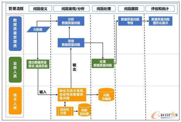图一:数据质量管理流程