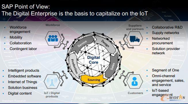 实现数字化企业是应用物联网的基础,以数字为核心的企业内涵包括数字化的产品、客户、供应商和员工