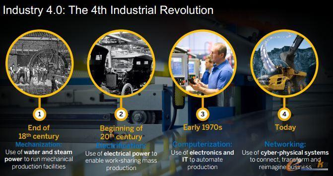 历次工业革命的演进