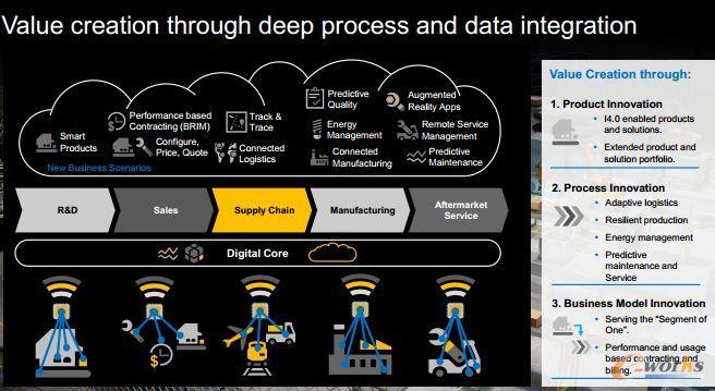 通过深度处理和数据整合的价值创造