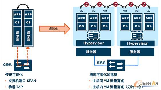 云架构下跨越各种网络负载所带来的流量可视化挑战