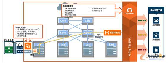 GigaVUE-VM虚拟化工作负载监测平台