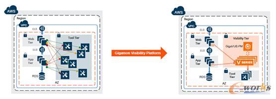 Gigamon针对AWS公有云环境的部署示意图