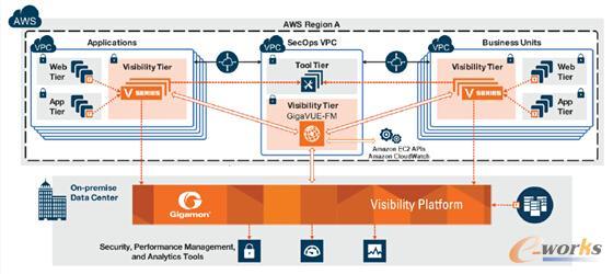 Gigamon对多虚拟私有云VPC的可视化示意图
