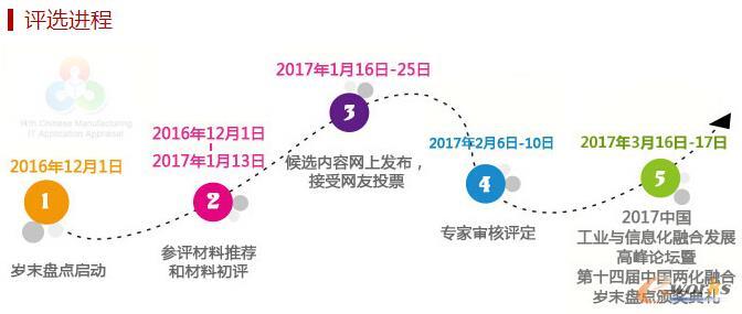 2016(第十四届)中国两化融合岁末盘点奖项评选投票正式开始