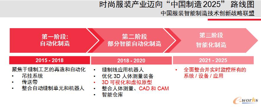 """力克支持中国时尚服装产业""""中国制造2025""""发展路线图"""