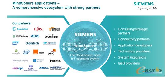 西门子正在建立更加强劲的合作生态,其中以MindSphere为核心搭建了IoT相关的合作伙伴关系