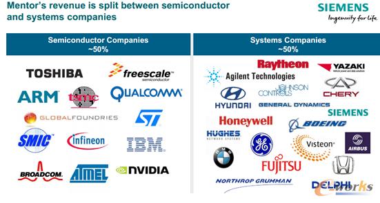 在Mentor的业务构成中,大约有一半的收入来自于半导体公司,另一半则来自于系统公司