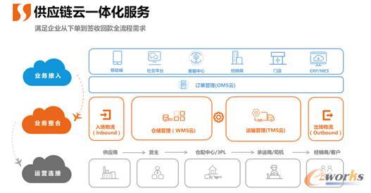 从而形成一体化的供应链云解决方案,也引领着整个供应链行业向云端