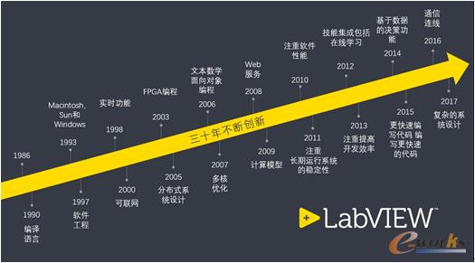 LabVIEW持续三十年不断创新