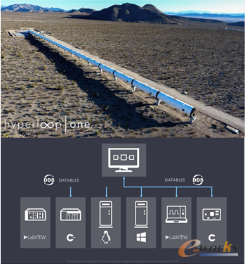 Hyperloop One使用NI的软件以及RTI DDS完成测试