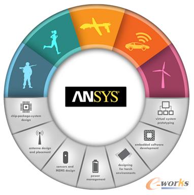 ANSYS工程仿真技术在物联网领域的应用
