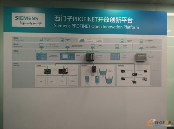 西门子PROFINET开放创新平台