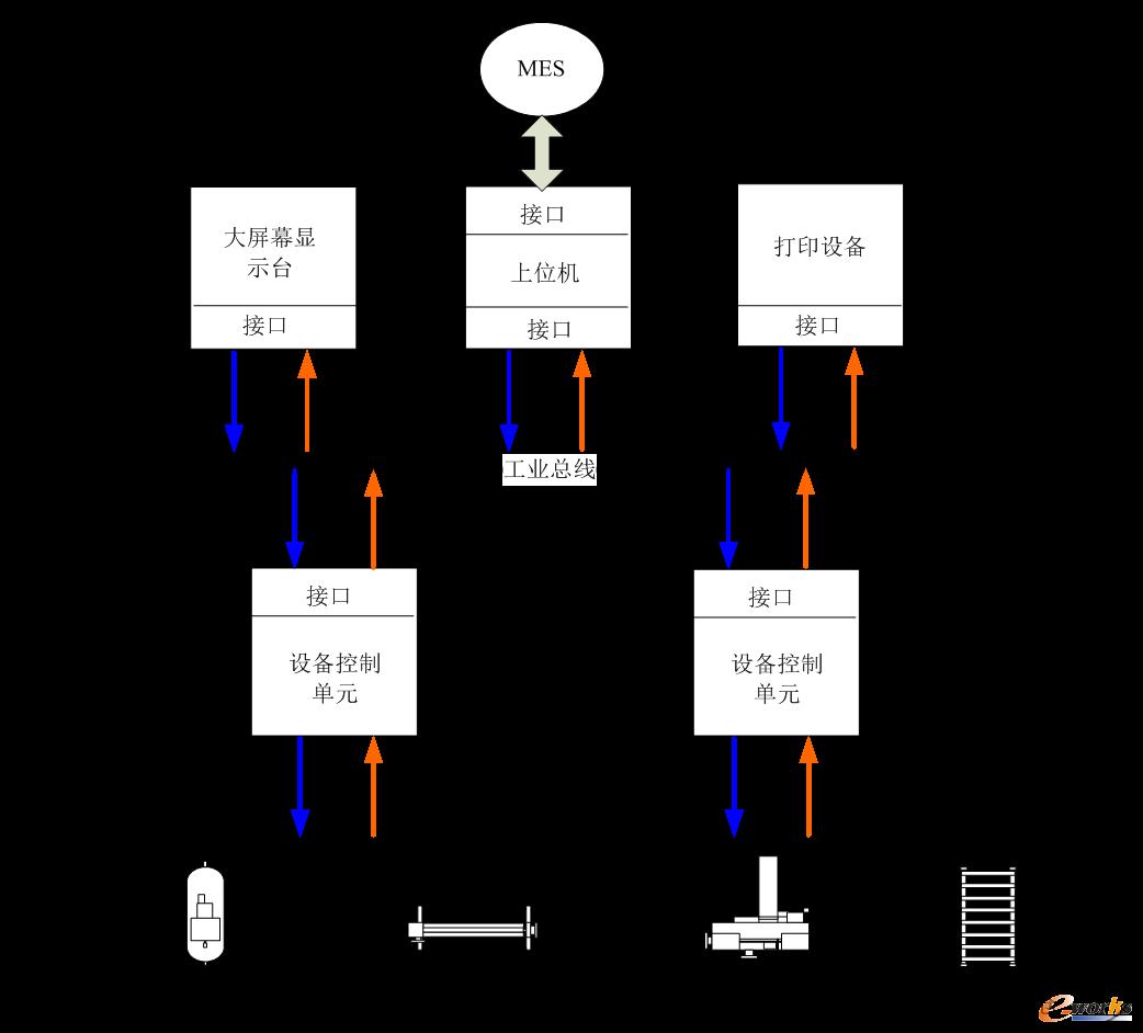 DCS结构示意图(以化工行业为例)