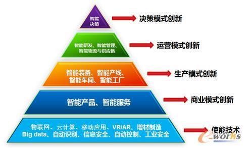 """图4 e-works提出的智能制造""""金字塔"""""""