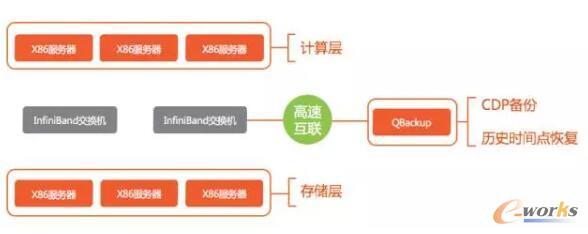 沃趣科技QBackup