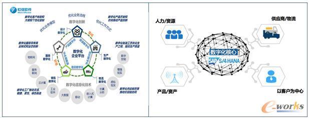 数字化企业平台