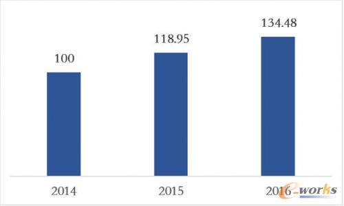 全国电子信息制造业综合发展指数