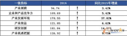 电子信息制造业综合发展指数一级指标变化
