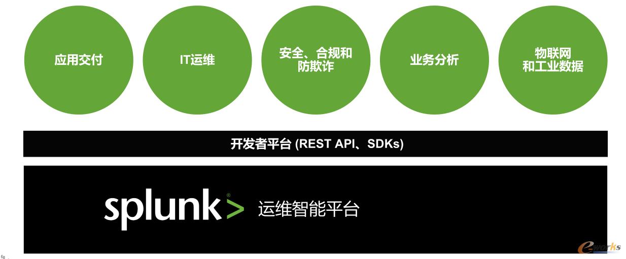 Splunk运维智能平台五大应用场景