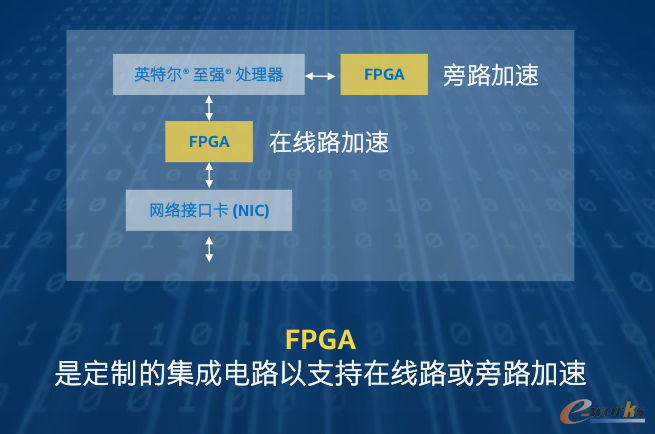 FPGA用例