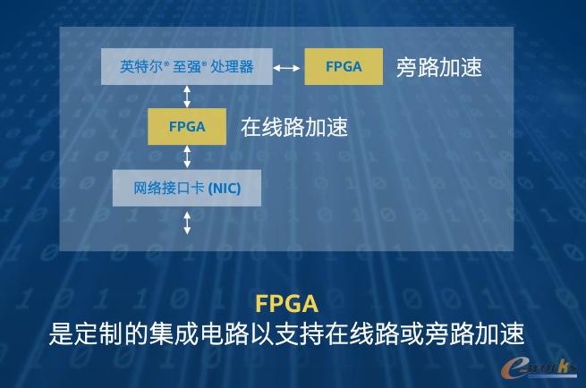 面向Intel至强CPU和FPGA的加速堆栈解决方案