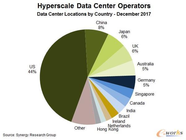 各国数据中心占比