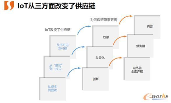 科箭观点:应需而变的数字化供应链(中篇)