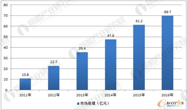 中国机器视觉市场规模统计