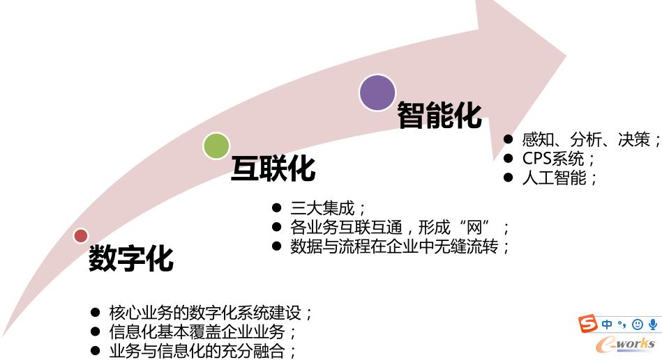 智能工厂的建设路径