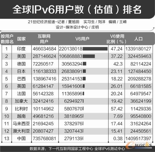 """IPv6大规模部署蓄势待发 物联网或成""""杀手级应用"""""""