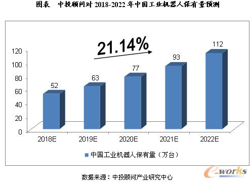 中投顾问对2018-2022年中国工业机器人保有量预测