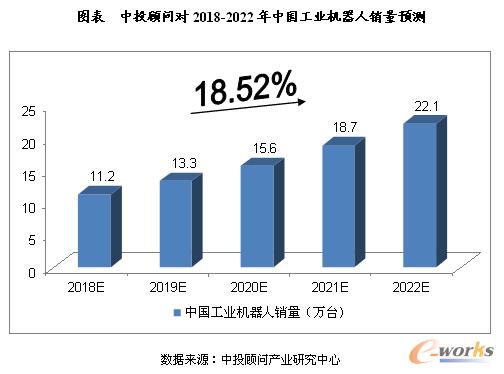 中投顾问对2018-2022年中国工业机器人销量预测