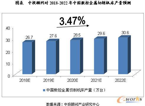 中投顾问对2018-2022年中国数控金属切削机床产量预测