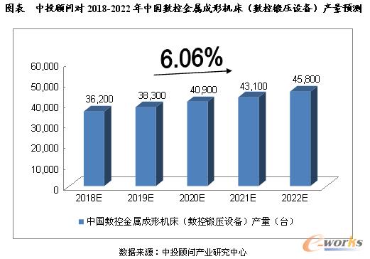 中投顾问对2018-2022年中国数控金属成形机床(数控锻压设备)产量预测