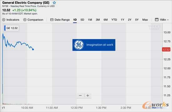 GE宣布替换CEO之后,股价狂涨15%