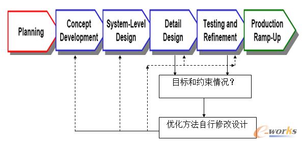 优化设计过程