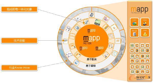 模块化软件设计举例:mappMOTION