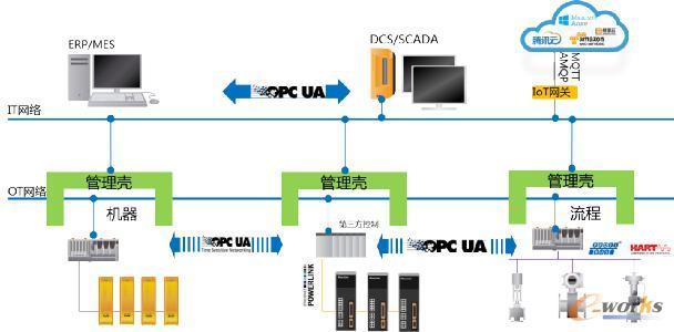 OPC UA TSN构成了数字化连接的基础标准与规范