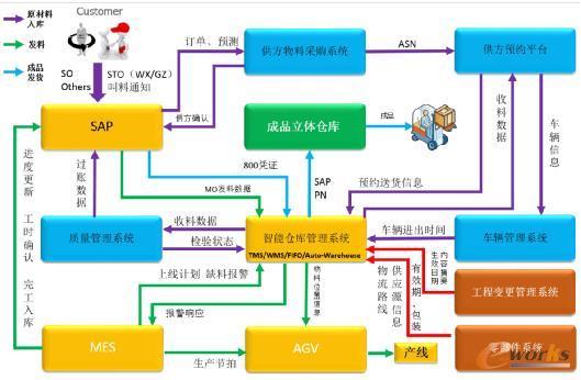江森自控智能仓库管理系统