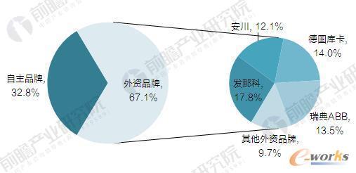 2016年中国工业机器人市场份额