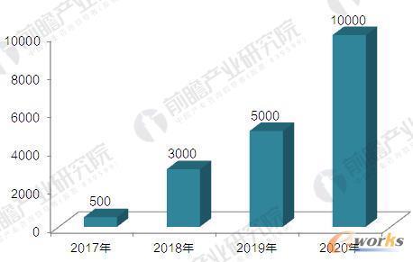 2017-2020年长盈精密TR8机器人生产计划