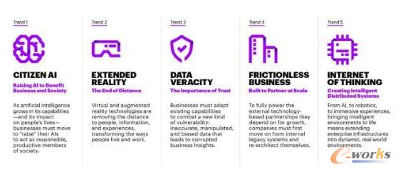 5大重要技术趋势