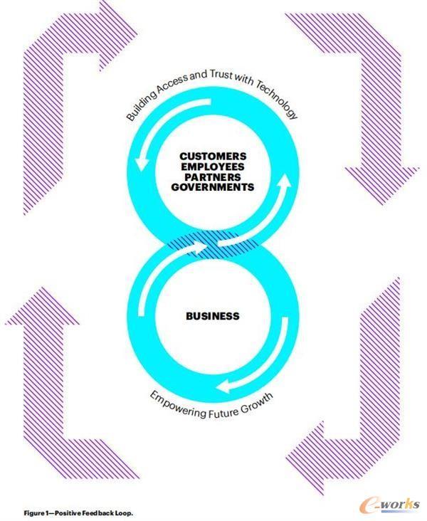 五大技术趋势